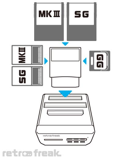 レトロフリーク用ギアコンバーター接続図