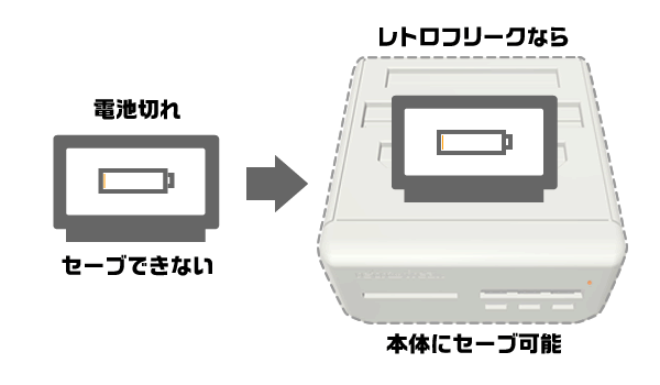 http://www.cybergadget.co.jp/assets/images/retrofreak/tips3.png