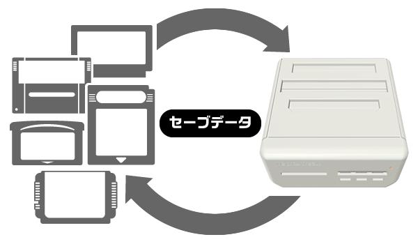 カセットからレトロフリークへ、レトロフリークからカセットへセーブデータの相互移動ができる!